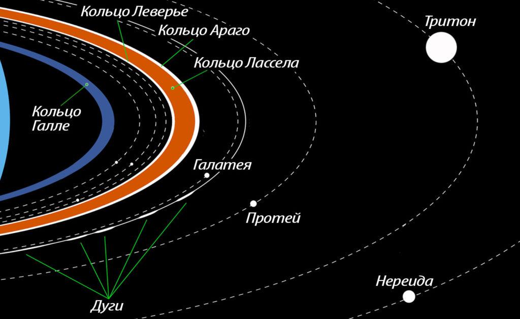 Внешнние спутники Нептуна