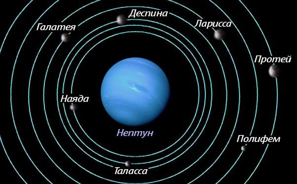 Внутренние спутники Нептуна