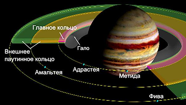 Кольца Юпитера