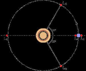 Троянские спутники
